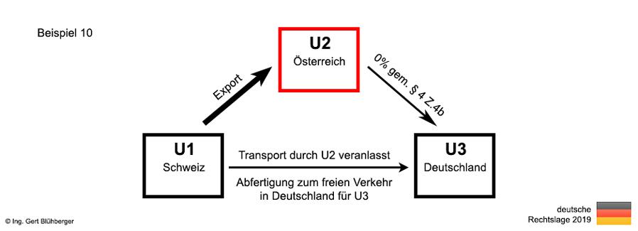 Reihengeschäfte Aus Deutscher Sicht