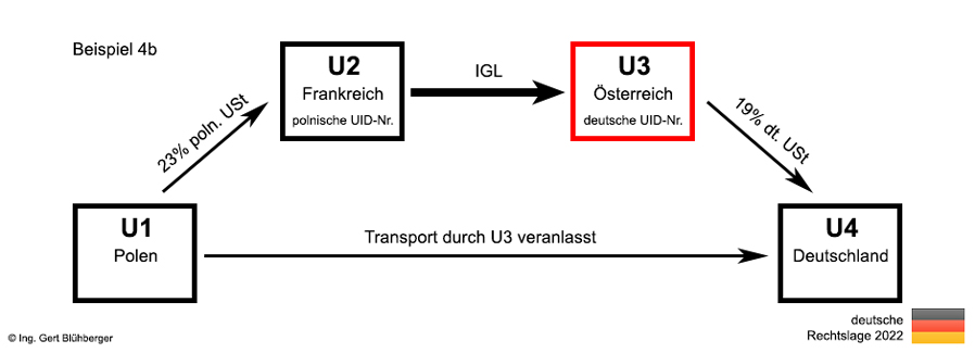 beispiel 4b reihengeschft polen frankreich sterreich deutschland - Reihengeschaft Beispiele